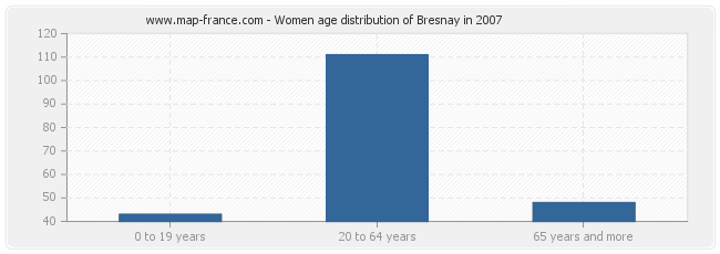 Women age distribution of Bresnay in 2007