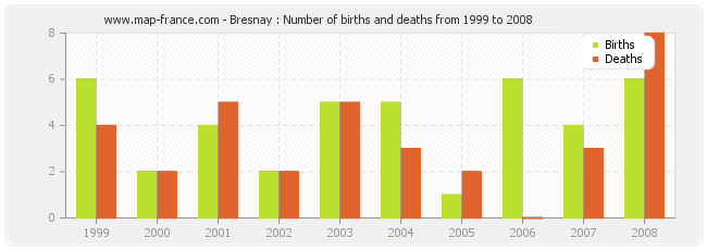 Bresnay : Number of births and deaths from 1999 to 2008