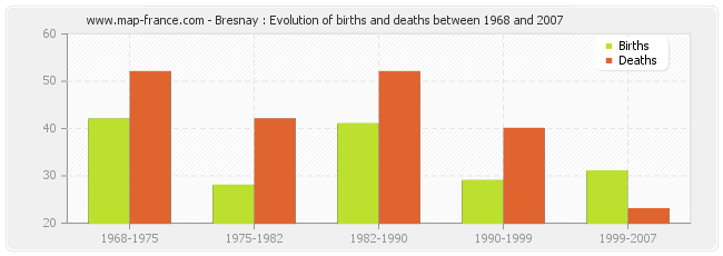 Bresnay : Evolution of births and deaths between 1968 and 2007