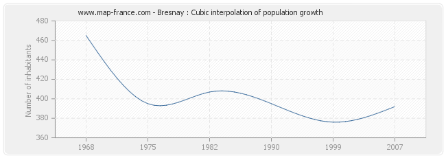 Bresnay : Cubic interpolation of population growth