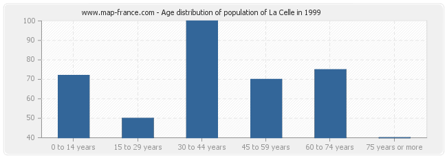 Age distribution of population of La Celle in 1999