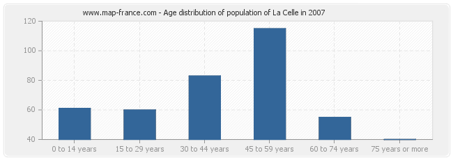 Age distribution of population of La Celle in 2007