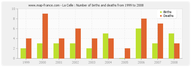La Celle : Number of births and deaths from 1999 to 2008