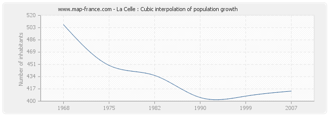 La Celle : Cubic interpolation of population growth