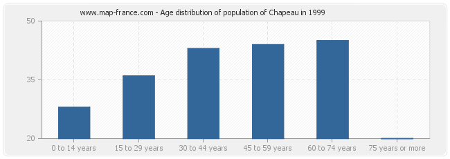 Age distribution of population of Chapeau in 1999