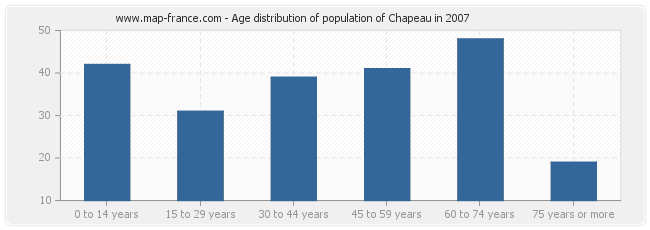 Age distribution of population of Chapeau in 2007