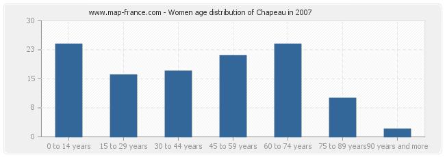 Women age distribution of Chapeau in 2007