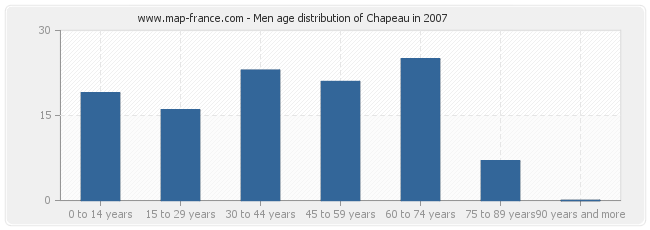 Men age distribution of Chapeau in 2007