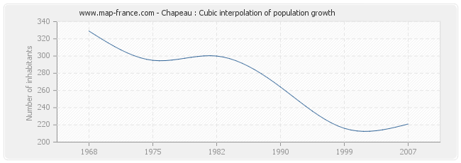 Chapeau : Cubic interpolation of population growth