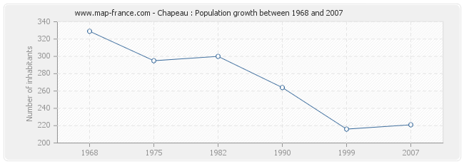 Population Chapeau