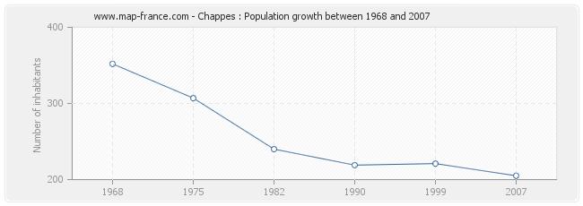 Population Chappes