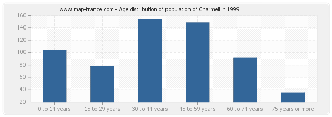 Age distribution of population of Charmeil in 1999