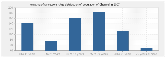 Age distribution of population of Charmeil in 2007