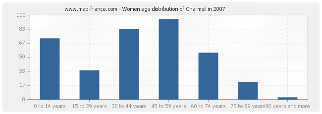 Women age distribution of Charmeil in 2007