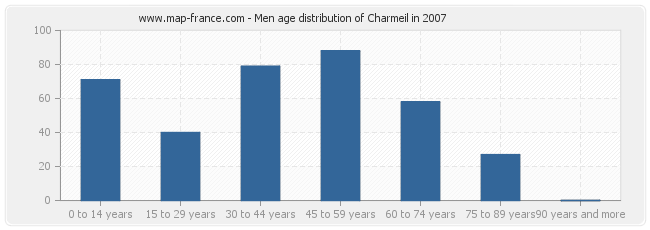 Men age distribution of Charmeil in 2007
