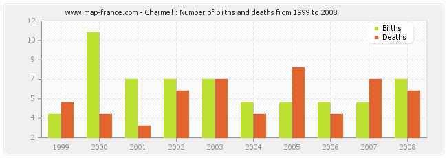 Charmeil : Number of births and deaths from 1999 to 2008