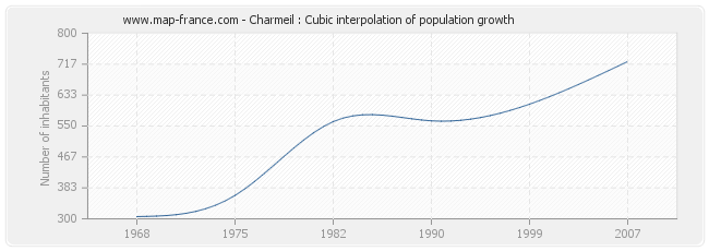 Charmeil : Cubic interpolation of population growth