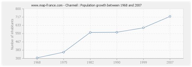 Population Charmeil