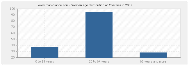 Women age distribution of Charmes in 2007