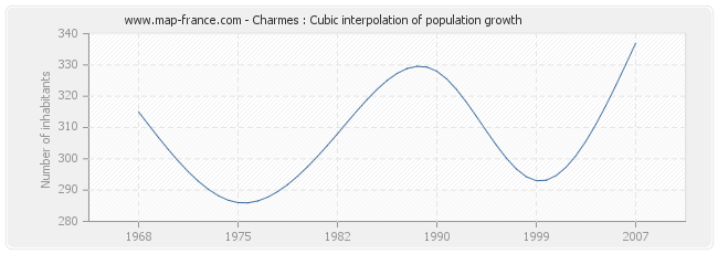 Charmes : Cubic interpolation of population growth