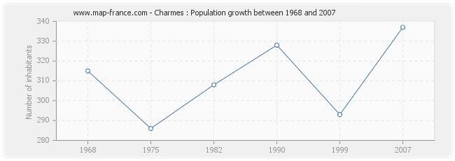 Population Charmes