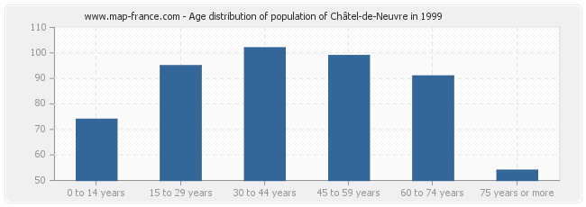 Age distribution of population of Châtel-de-Neuvre in 1999