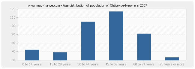 Age distribution of population of Châtel-de-Neuvre in 2007