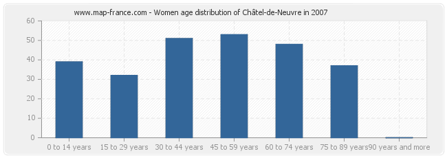 Women age distribution of Châtel-de-Neuvre in 2007