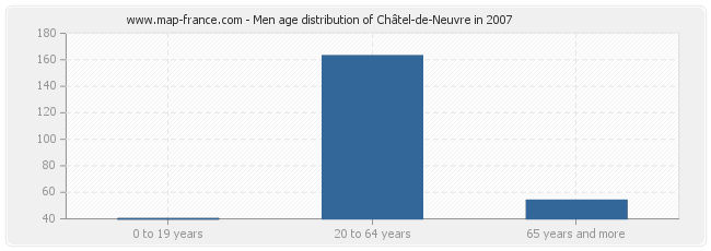 Men age distribution of Châtel-de-Neuvre in 2007