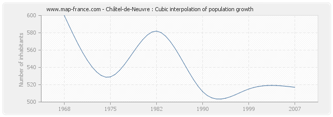 Châtel-de-Neuvre : Cubic interpolation of population growth