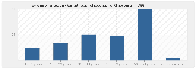 Age distribution of population of Châtelperron in 1999