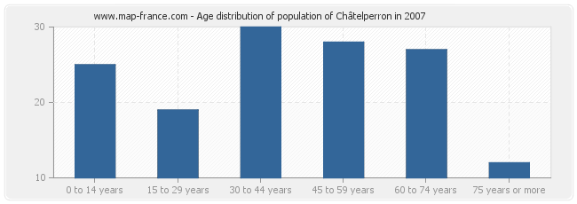 Age distribution of population of Châtelperron in 2007