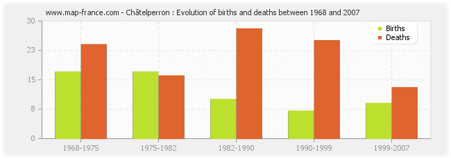 Châtelperron : Evolution of births and deaths between 1968 and 2007