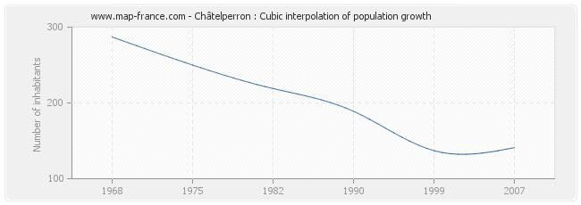 Châtelperron : Cubic interpolation of population growth