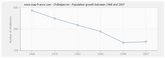 Population Châtelperron