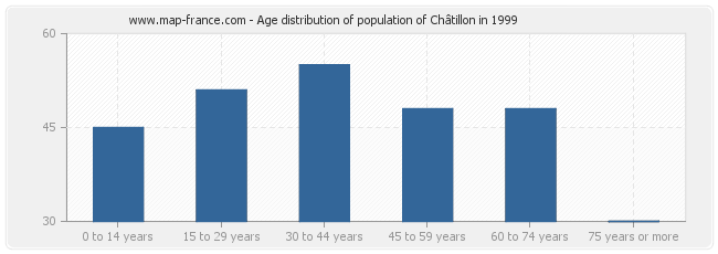 Age distribution of population of Châtillon in 1999