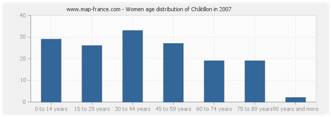 Women age distribution of Châtillon in 2007