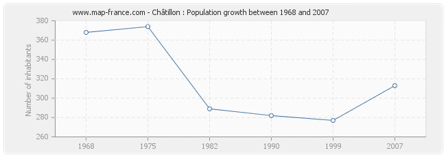 Population Châtillon