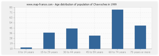 Age distribution of population of Chavroches in 1999