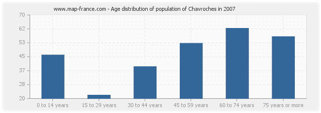 Age distribution of population of Chavroches in 2007