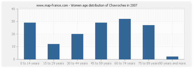 Women age distribution of Chavroches in 2007