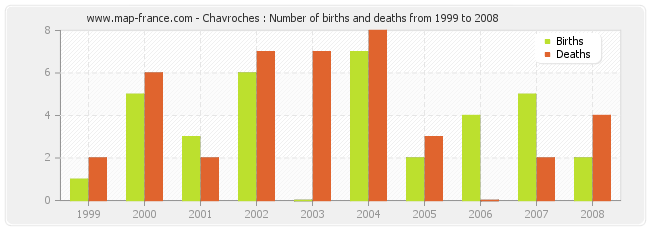 Chavroches : Number of births and deaths from 1999 to 2008
