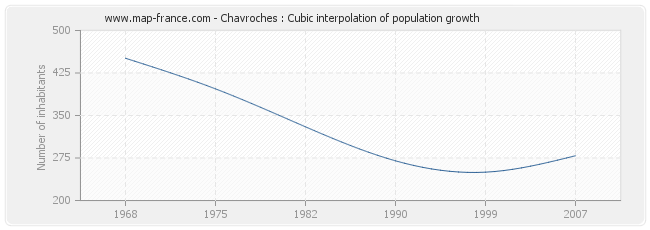 Chavroches : Cubic interpolation of population growth