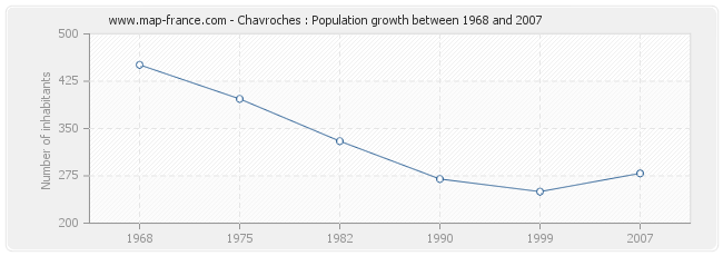 Population Chavroches