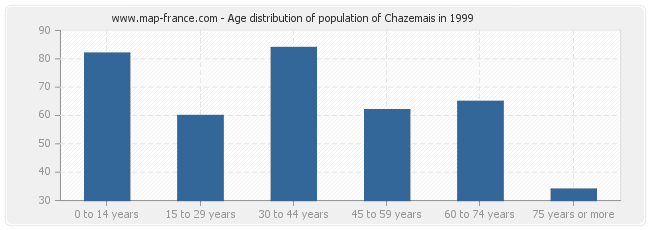 Age distribution of population of Chazemais in 1999