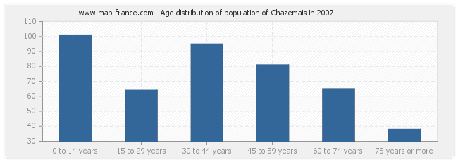 Age distribution of population of Chazemais in 2007