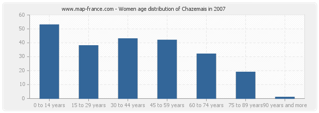 Women age distribution of Chazemais in 2007