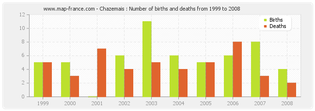 Chazemais : Number of births and deaths from 1999 to 2008