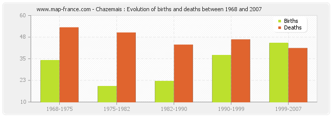 Chazemais : Evolution of births and deaths between 1968 and 2007