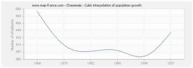 Chazemais : Cubic interpolation of population growth